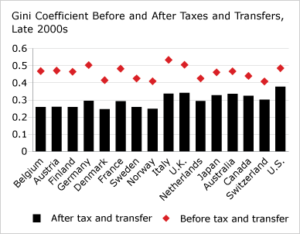 gini-coefficient-before-and-after-taxes-and-transfers-late-2000s
